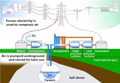 Compressed-air energy storage (Ridge Energy Storage and Grid Services L.P, 2005)