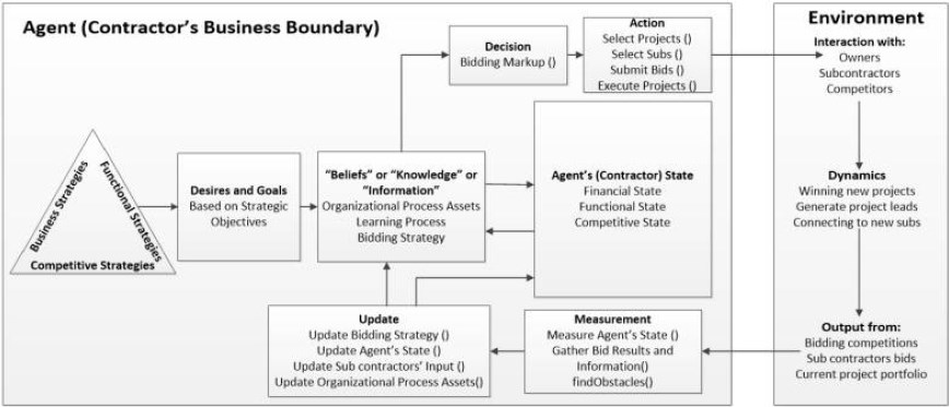 General framework of the rationale behind simulating bidding competitions