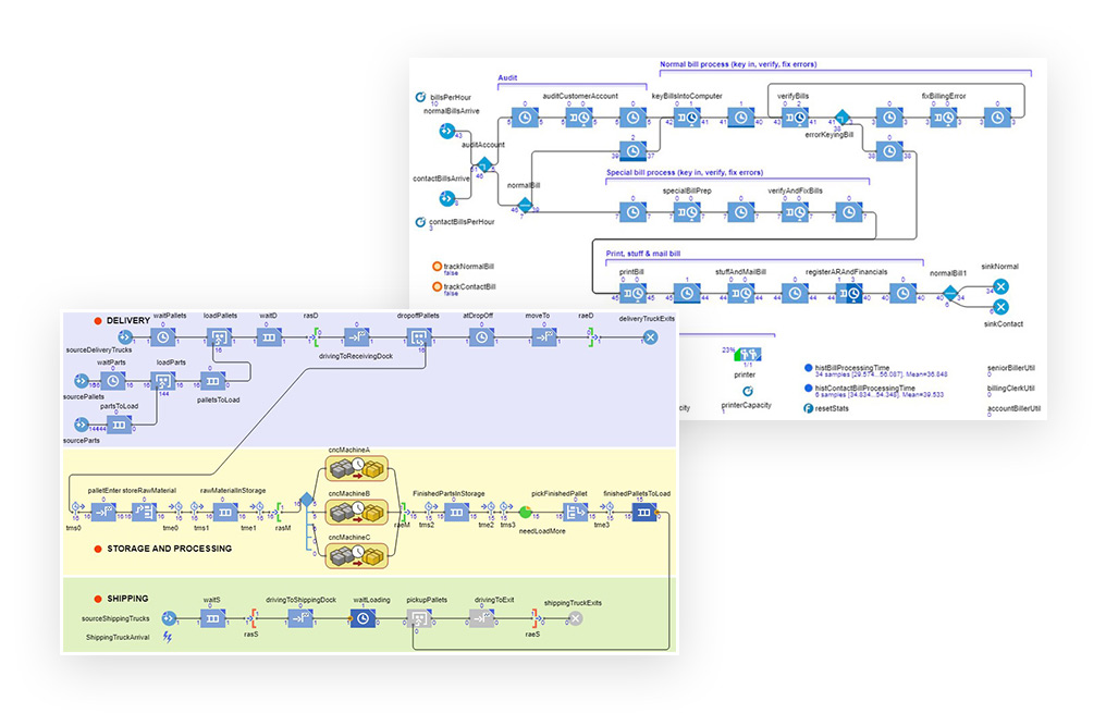 AnyLogic Process Modeling Library