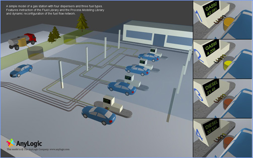 Gas Station Simulation Model