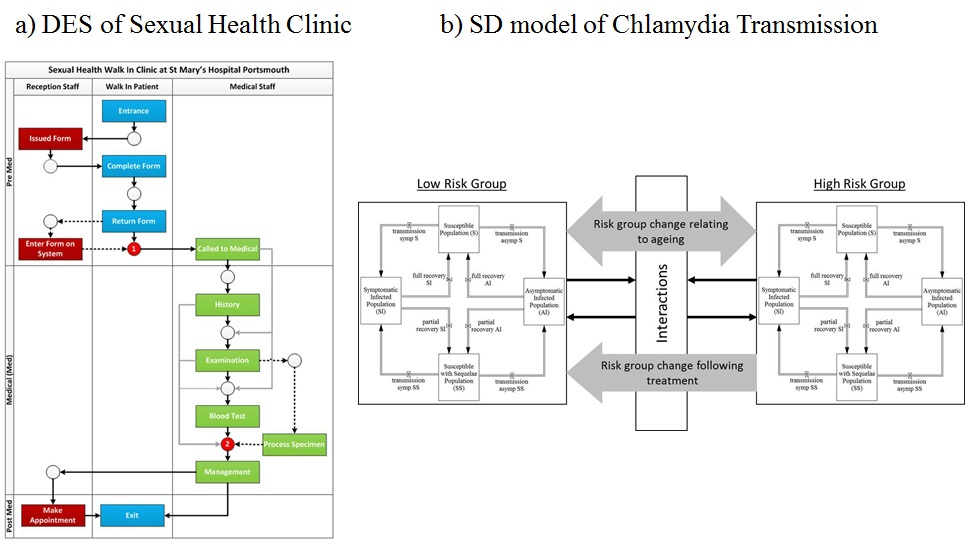 Overview of DES clinic model and SD community-level model